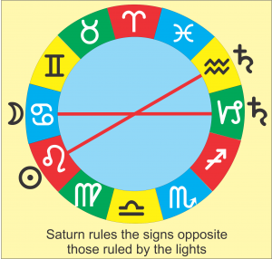 Saturn ruled signs