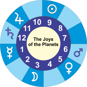 Joys of the planets