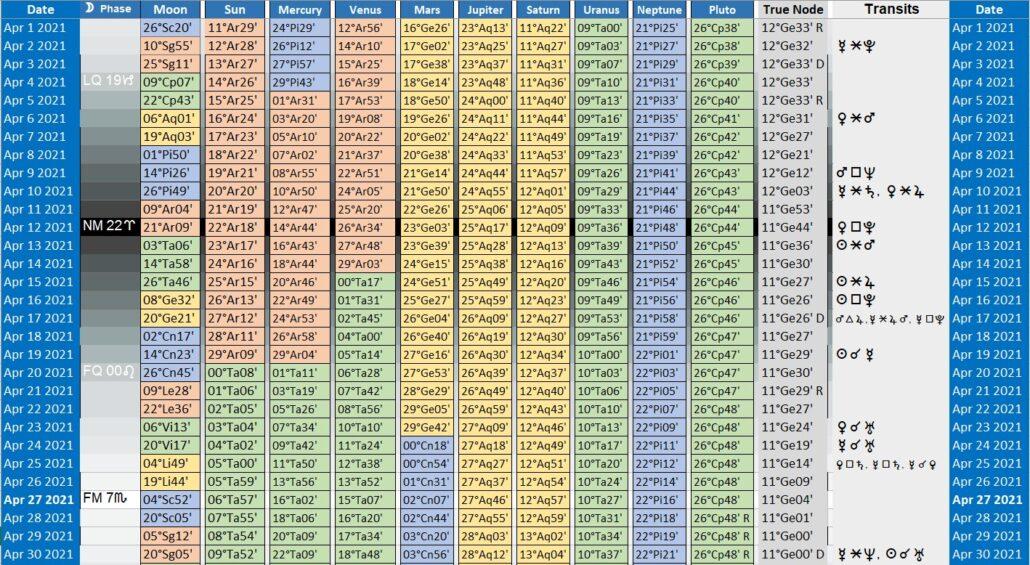 2104 Elements Lunar Transits