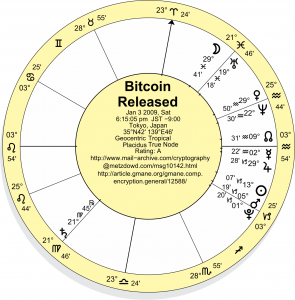 Bitcoin Horoscope