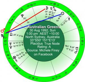Greens horoscope