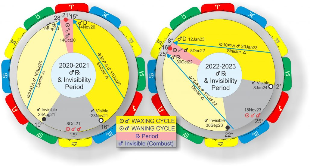 Mars Cycles.2020 and 2021