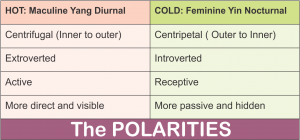 Polarities table