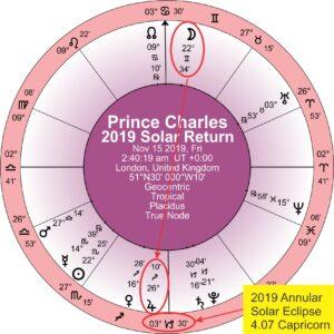 Prince Charles 2019 solar return