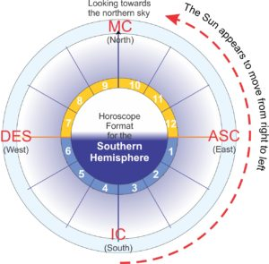 Southern Hemisphere horoscope