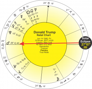 Trump 2018 Solar Eclipse