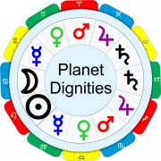 planet dignities
