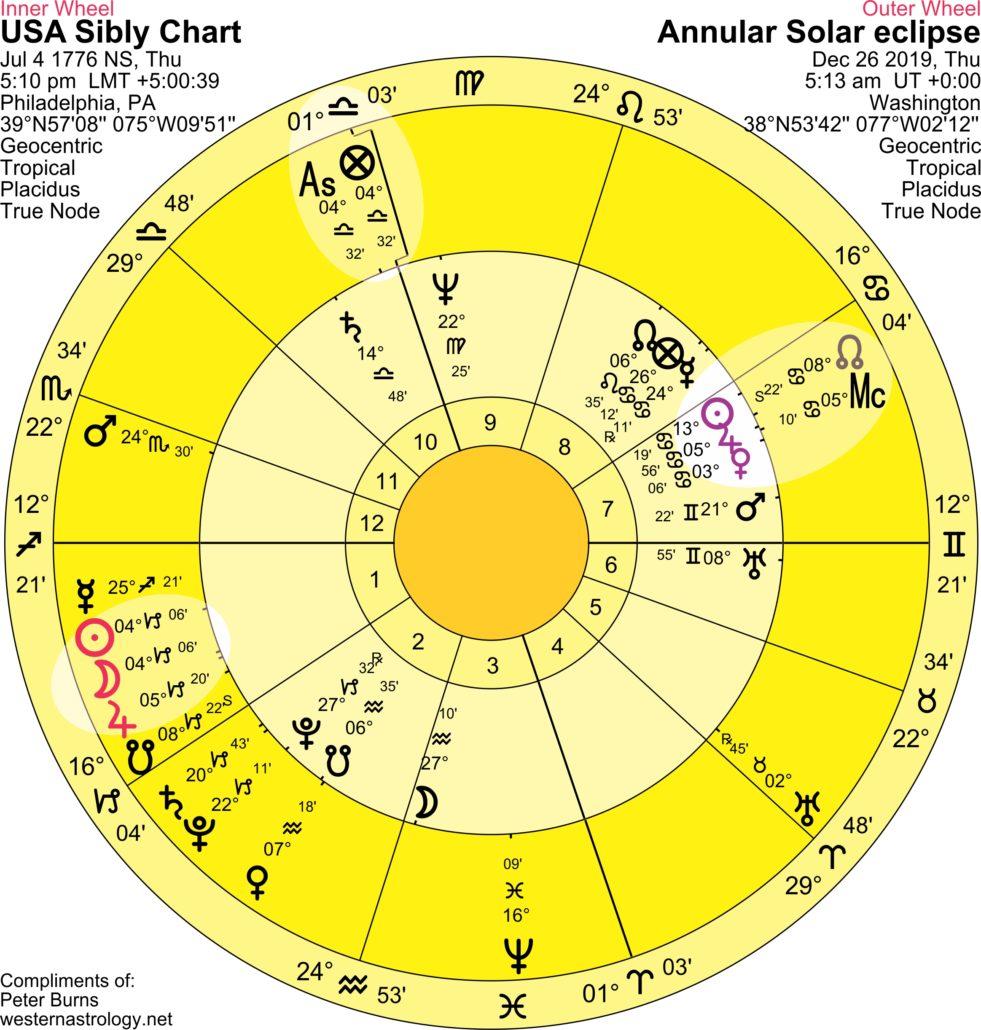 USA annular solar eclipse